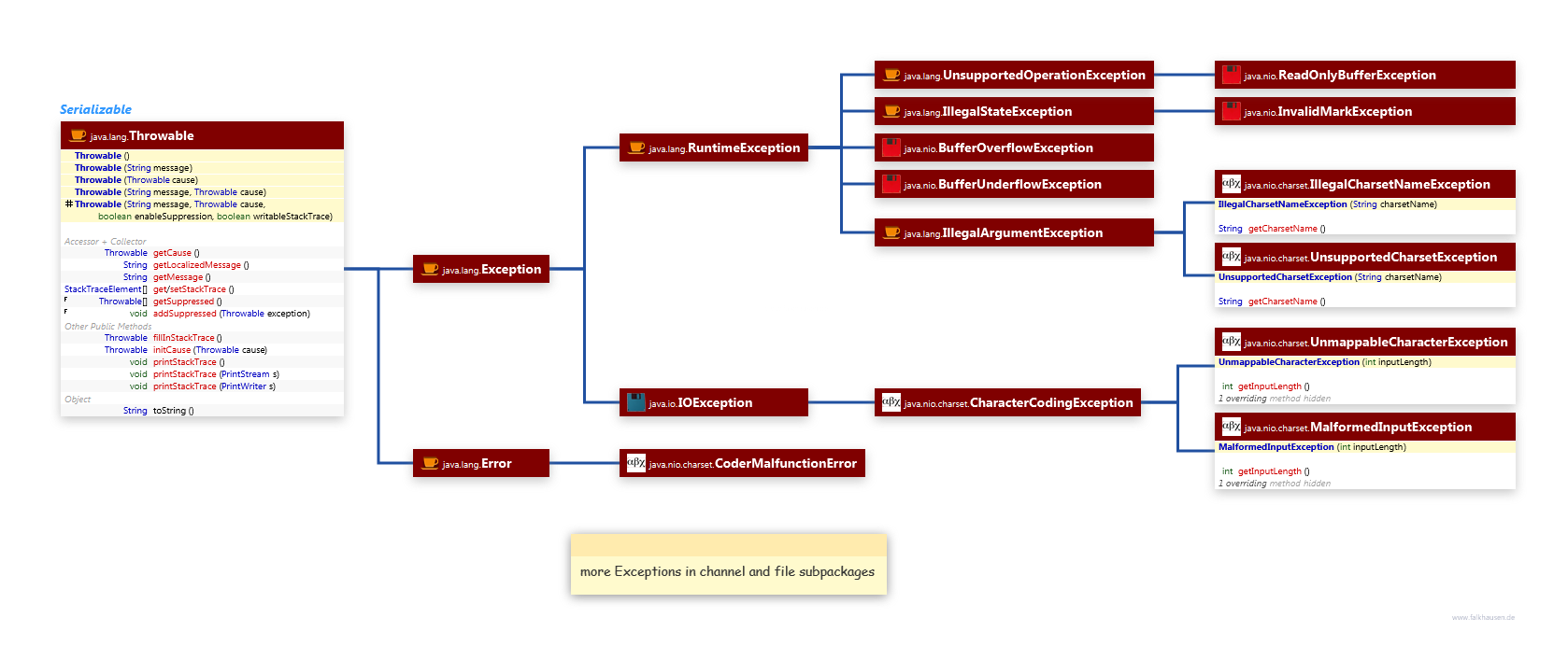 java.nio.channels Exceptions class diagram and api documentation for Java 10