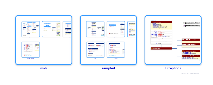 sampled.sampled class diagrams and api documentations for Java 7
