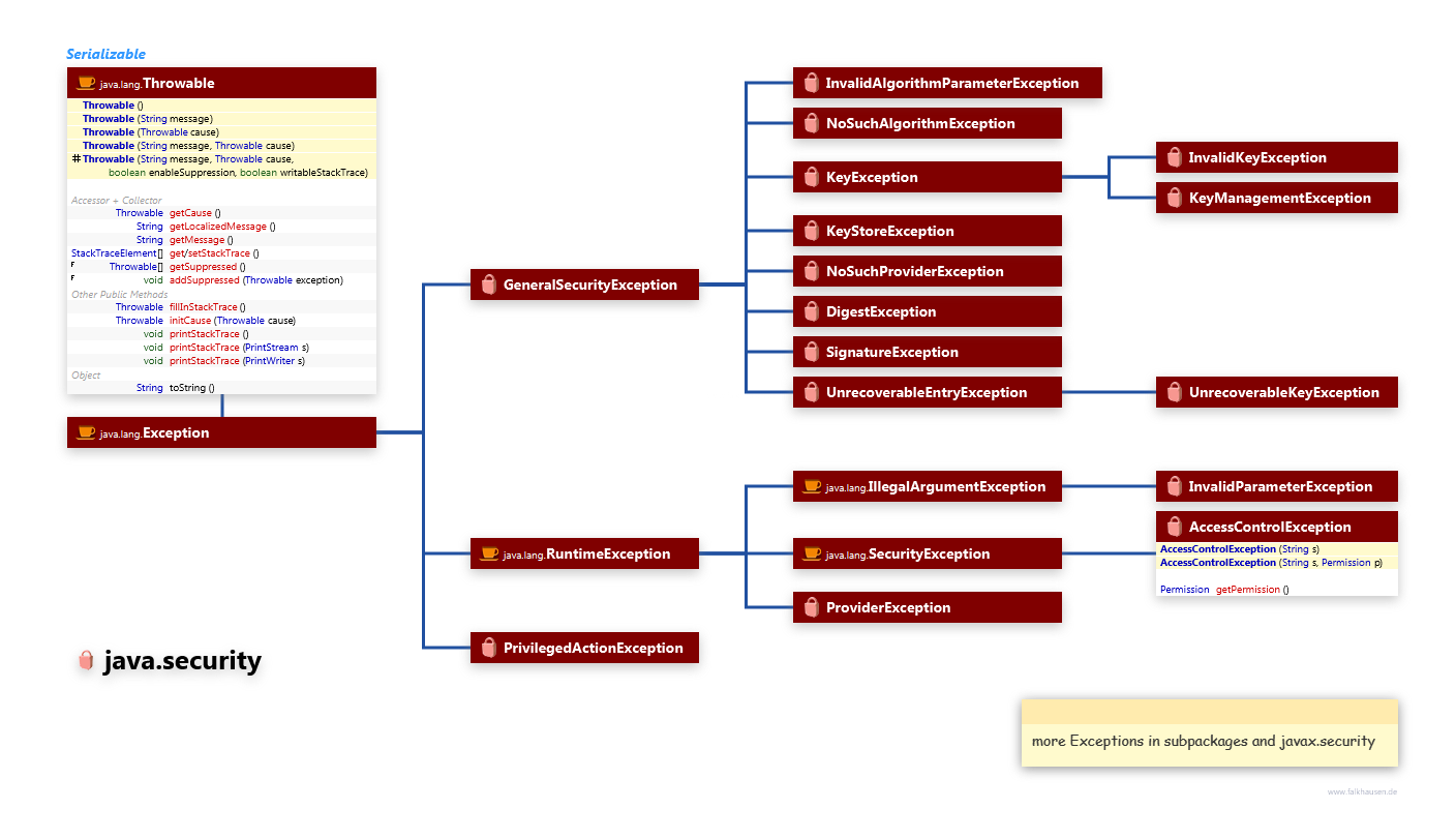 Exceptions class diagram and api documentation for Java 8